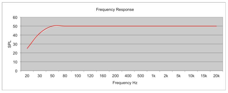la courbe de réponse en fréquence idéalisée d'une paire d'enceintes.