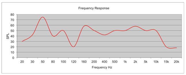 Une mauvaise courbe de réponse en fréquence